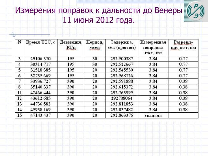 Измерения поправок к дальности до Венеры 11 июня 2012 года.