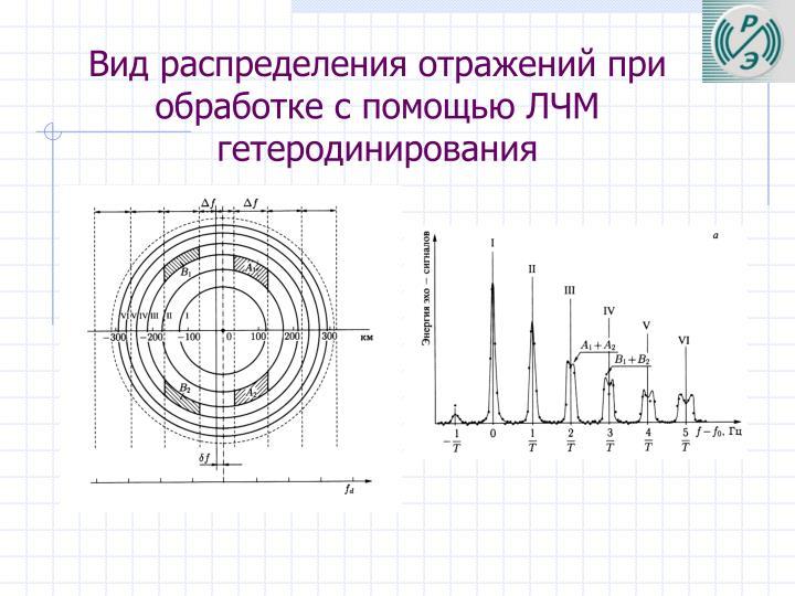 Вид распределения отражений при обработке с помощью ЛЧМ гетеродинирования