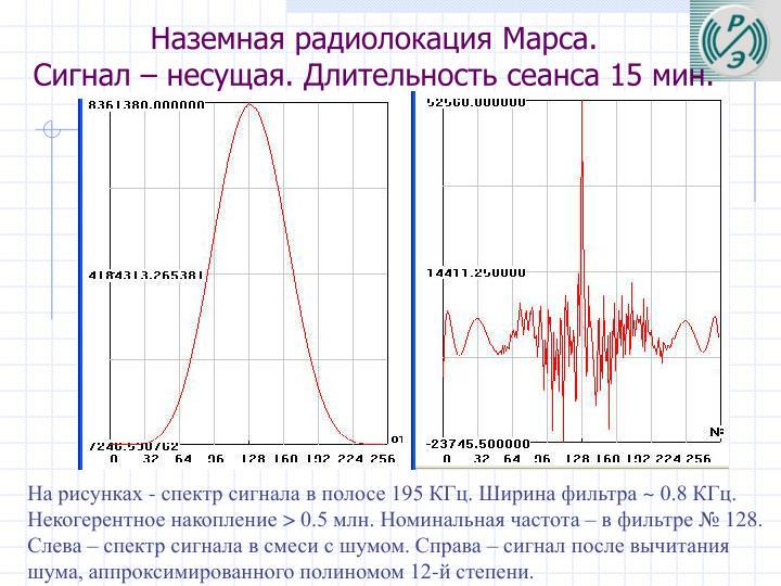 Наземная радиолокация Марса.