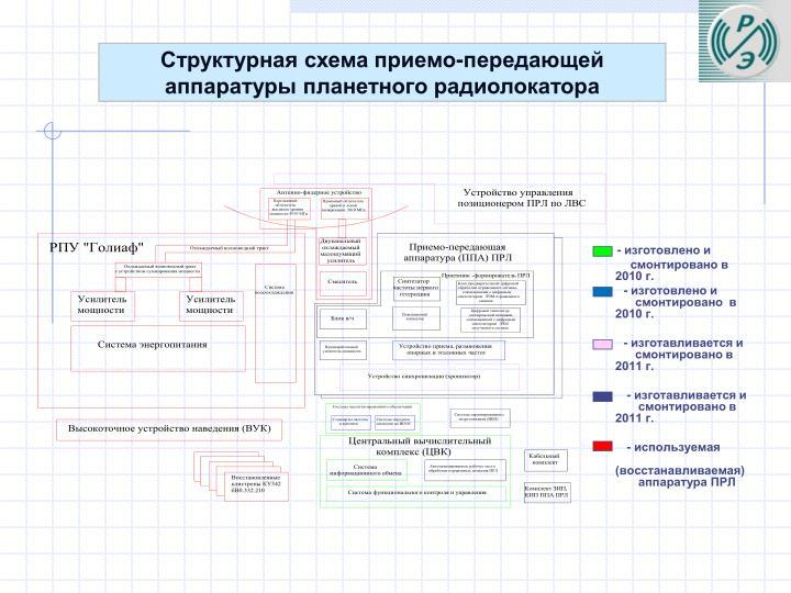 Структурная схема приемо-передающей