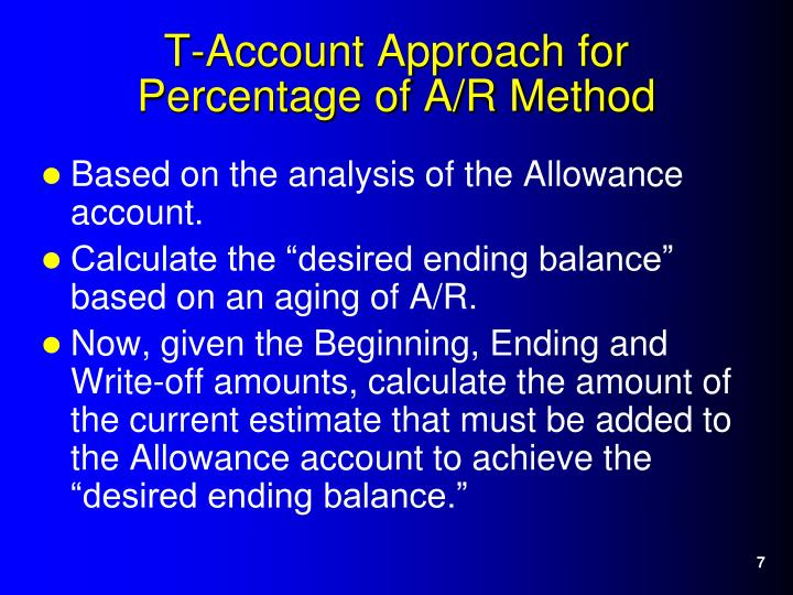 Based on the analysis of the Allowance account.