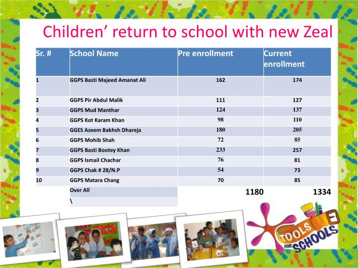 Children' return to school with new Zeal