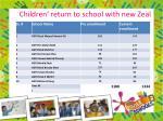 children return to school with new zeal