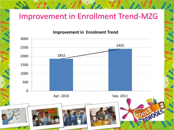 Improvement in Enrollment Trend-MZG