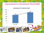 improvement in enrollment trend mzg
