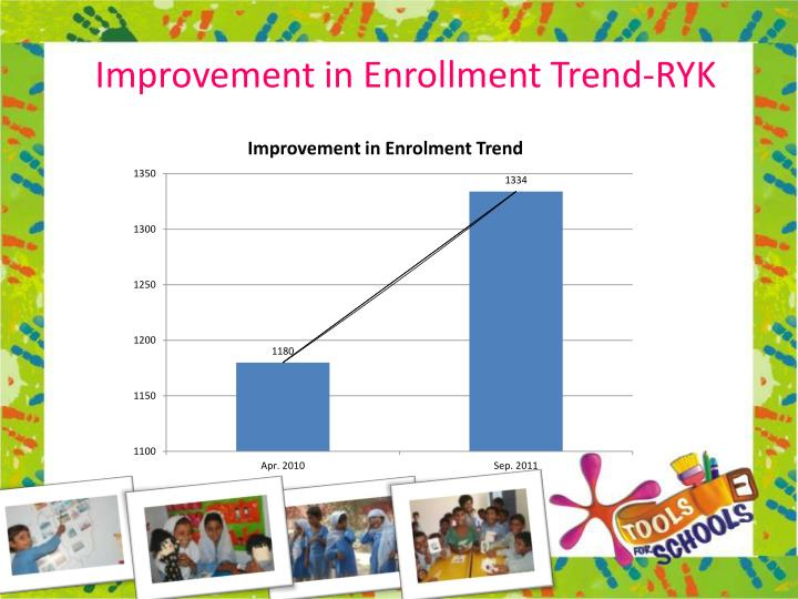 Improvement in Enrollment Trend-RYK