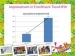 improvement in enrollment trend ryk