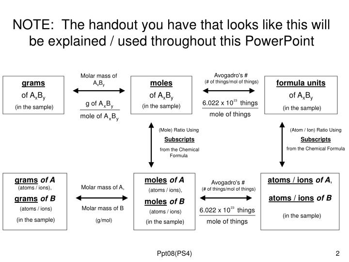 Note the handout you have that looks like this will be explained used throughout this powerpoint