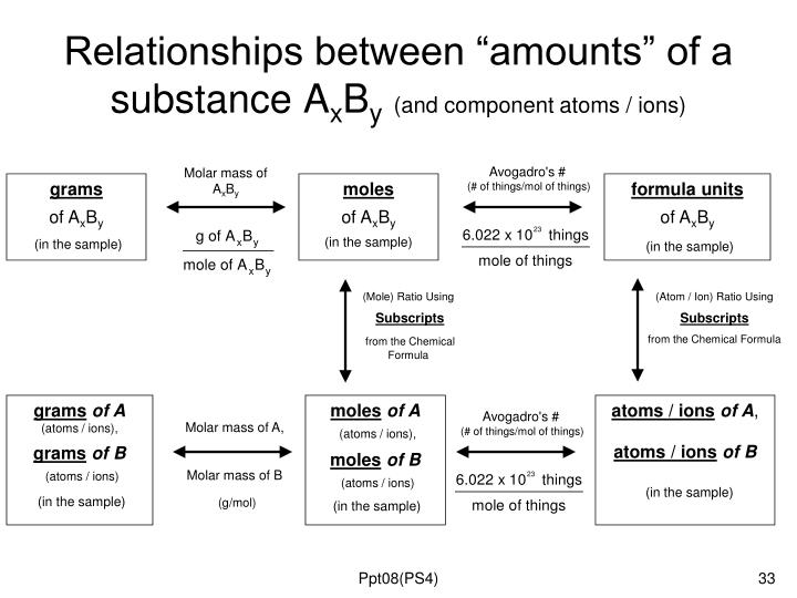 "Relationships between ""amounts"" of a substance A"