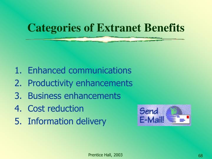 Categories of Extranet Benefits