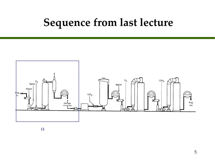 Sequence from last lecture