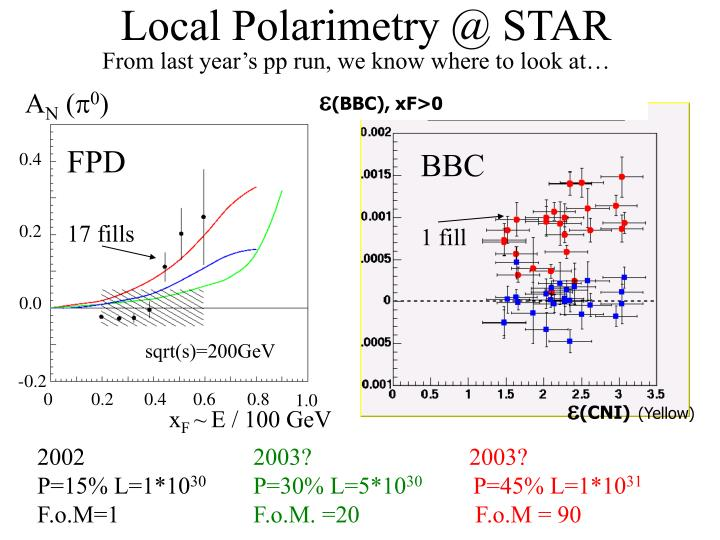 Local polarimetry @ star