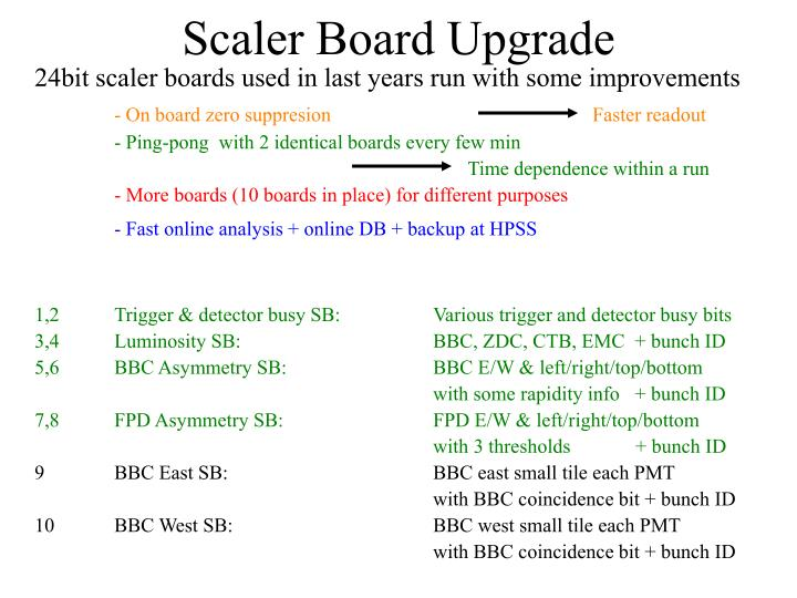 Scaler Board Upgrade
