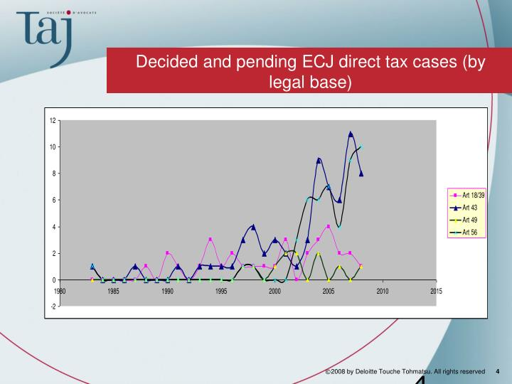 Decided and pending ECJ direct tax cases (by legal base)