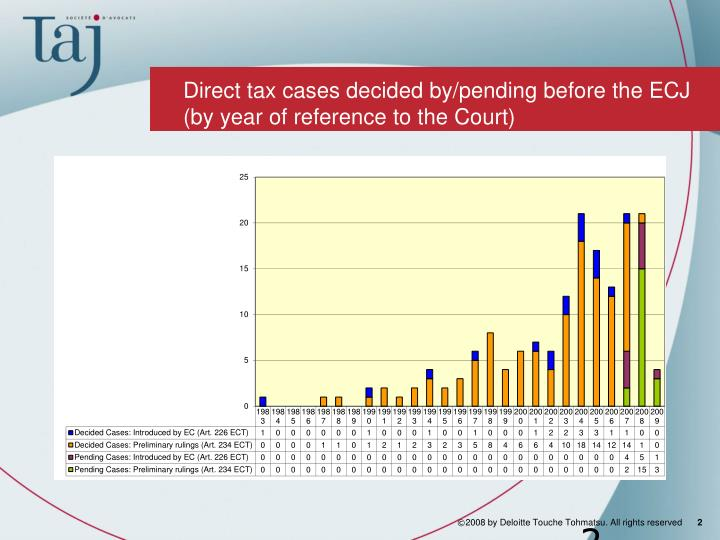 Direct tax cases decided by/pending before the ECJ (by year of reference to the Court)