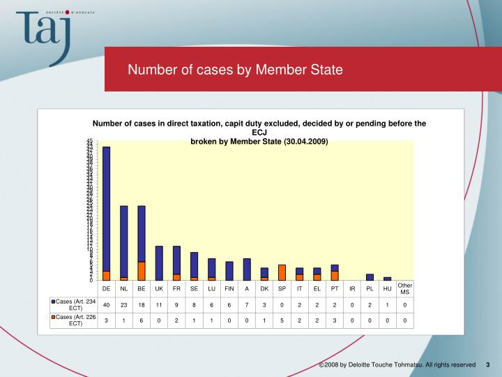 Number of cases by Member State