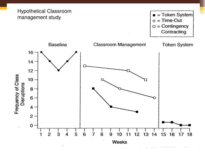 Hypothetical Classroom management study
