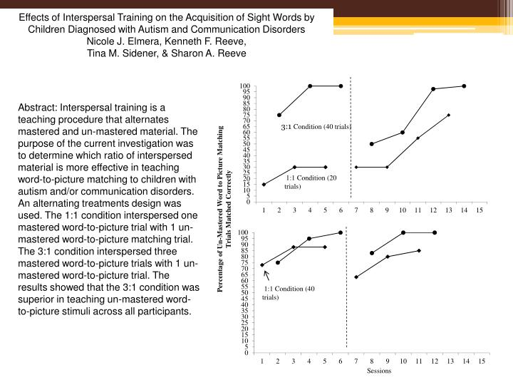 Effects of Interspersal Training on the Acquisition of Sight Words by Children Diagnosed with Autism and Communication Disorders