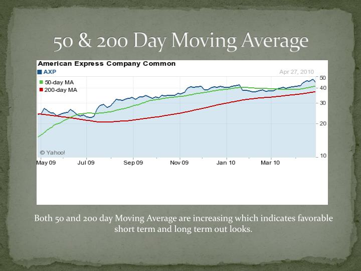 50 & 200 Day Moving Average