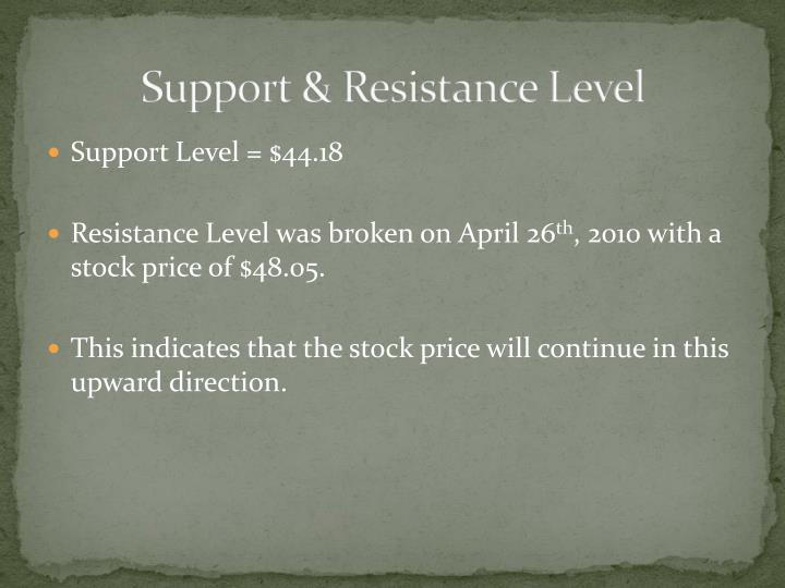 Support & Resistance Level