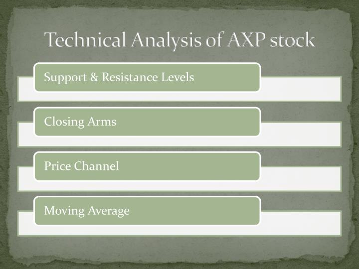 Technical Analysis of AXP stock
