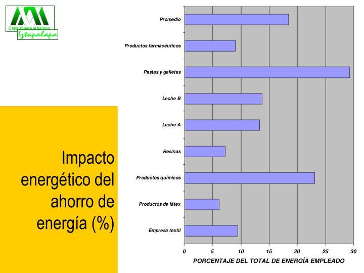 Impacto energético del ahorro de energía (%)