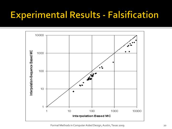 Experimental Results - Falsification