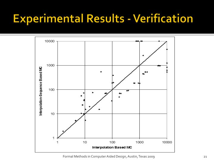 Experimental Results - Verification