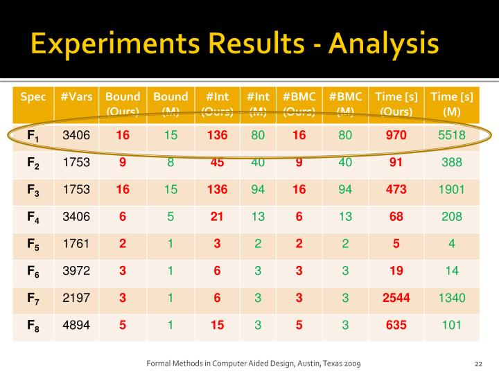 Experiments Results - Analysis