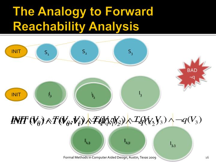 The Analogy to Forward