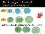 the analogy to forward reachability analysis