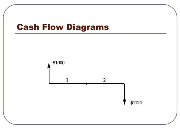 Cash Flow Diagrams
