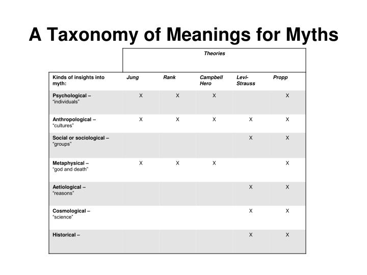 A Taxonomy of Meanings for Myths