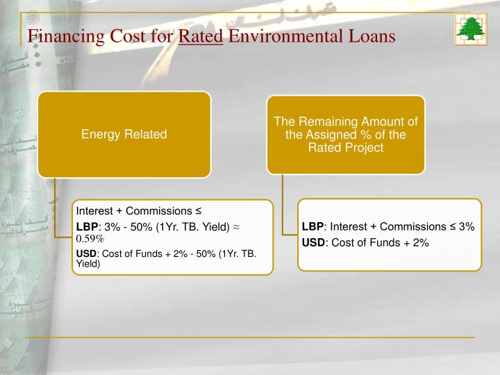 Financing Cost for