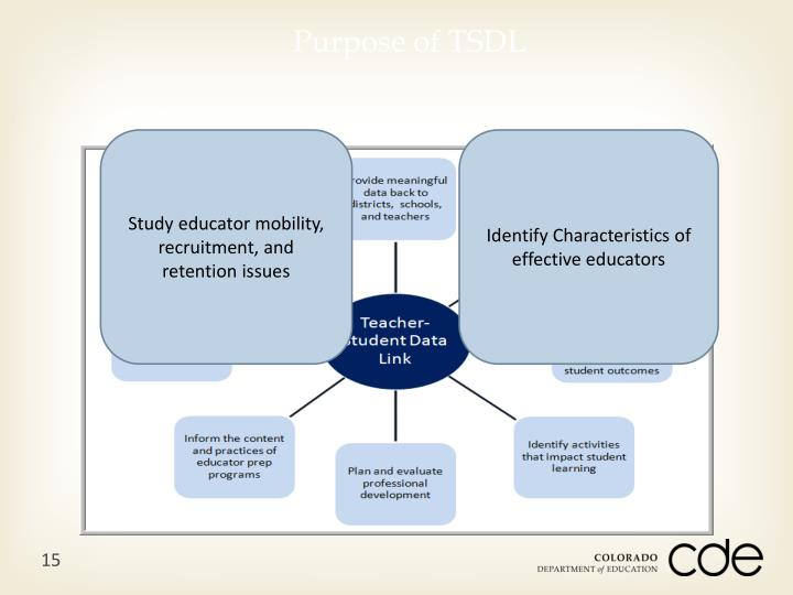 Purpose of TSDL