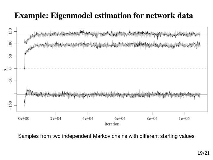 Example: Eigenmodel estimation for network data