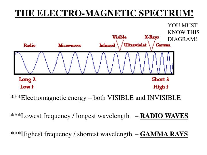 THE ELECTRO-MAGNETIC SPECTRUM!