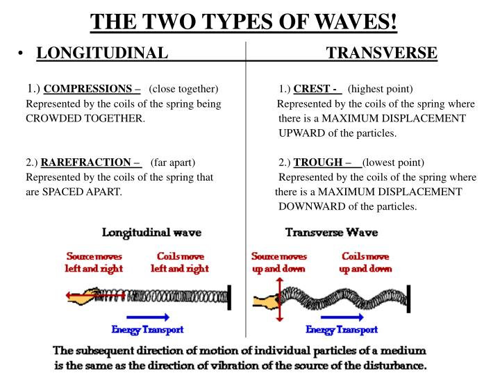 The two types of waves