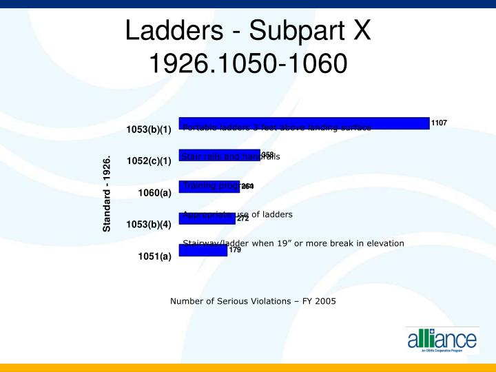 Ladders - Subpart X