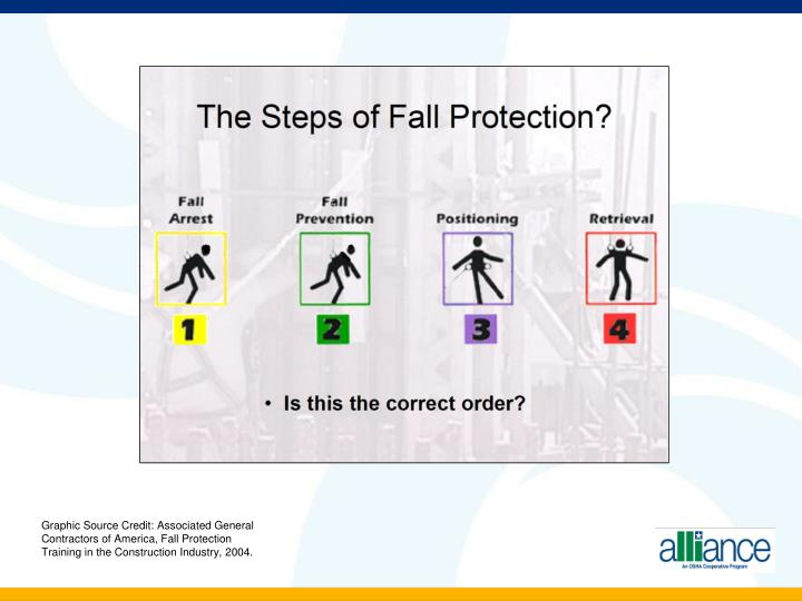 Graphic Source Credit: Associated General Contractors of America, Fall Protection Training in the Construction Industry, 2004.