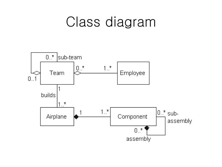 Ppt uml class diagrams powerpoint presentation free mandegarfo ppt uml class diagrams powerpoint presentation free ccuart Image collections