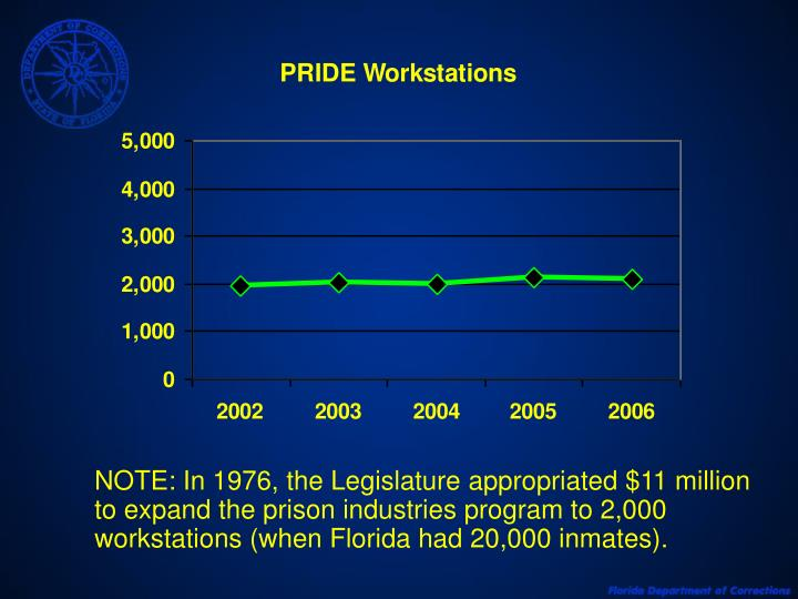 NOTE: In 1976, the Legislature appropriated $11 million to expand the prison industries program to 2,000 workstations (when Florida had 20,000 inmates).