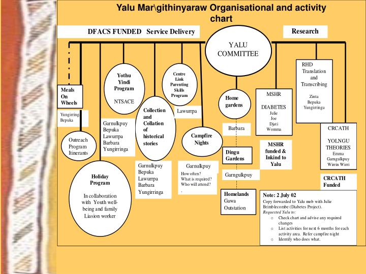 Yalu Mar\githinyaraw Organisational and activity chart
