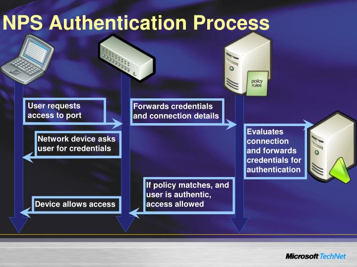 NPS Authentication Process