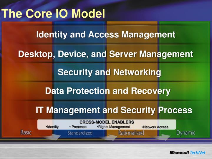 The Core IO Model