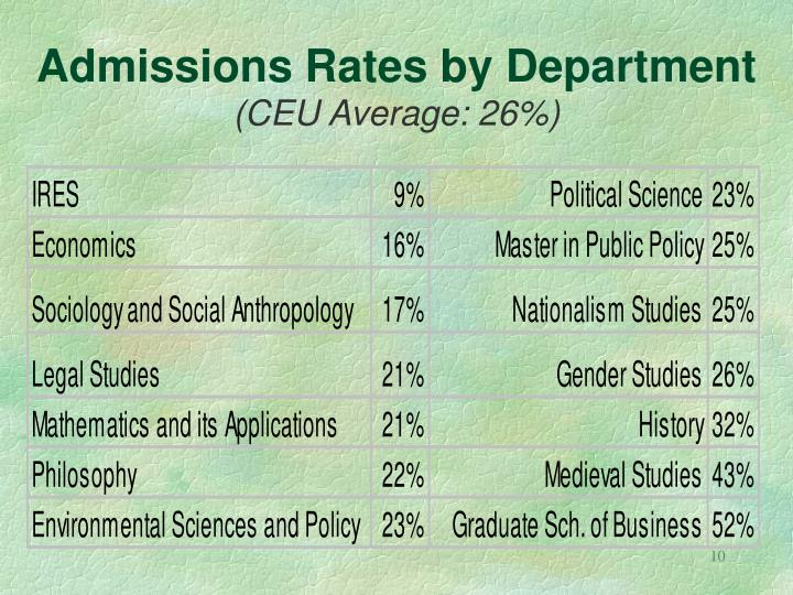 Admissions Rates by Department
