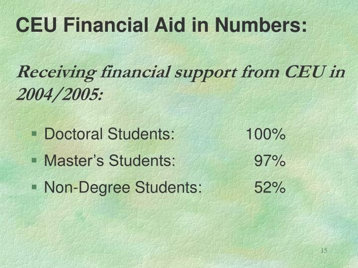 CEU Financial Aid in Numbers: