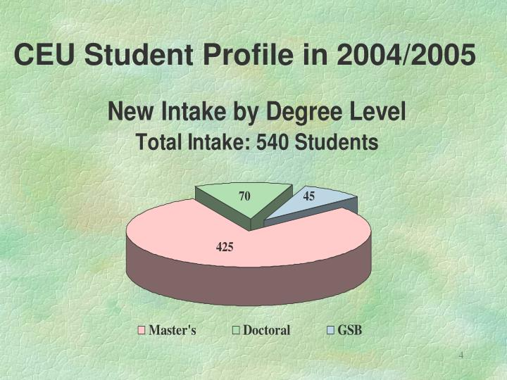 CEU Student Profile in 2004/2005