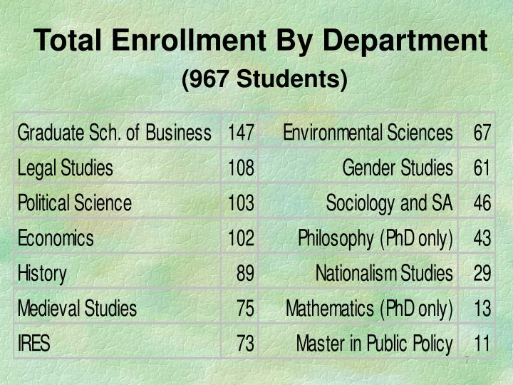 Total Enrollment By Department