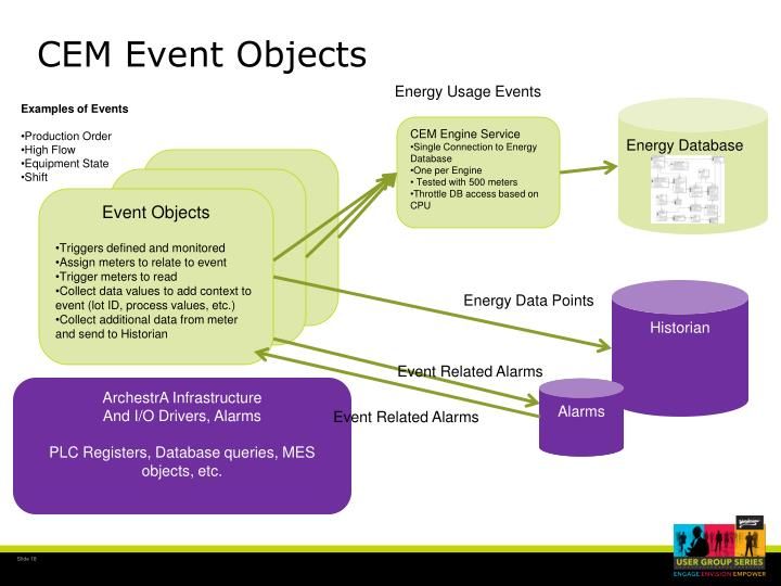 CEM Event Objects